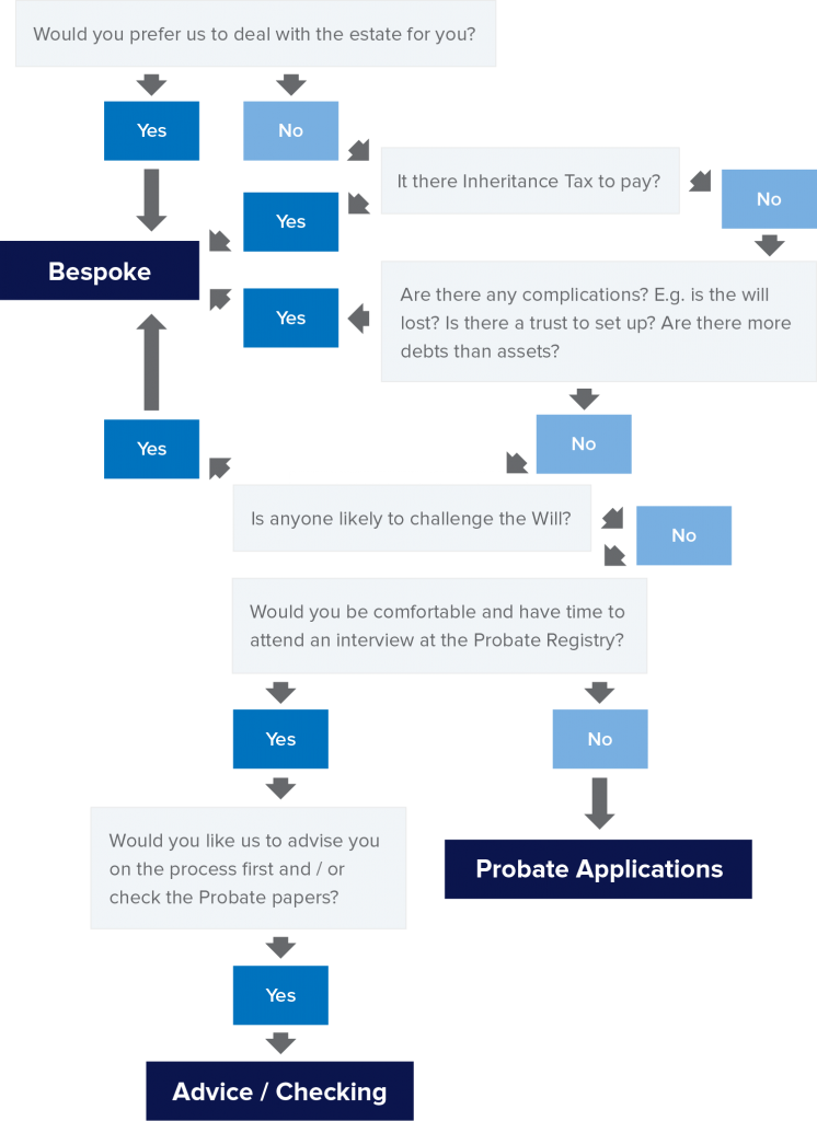 Probate Chart